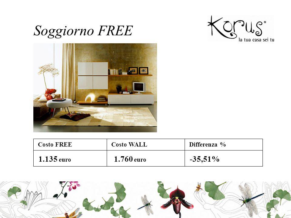 Soggiorno FREE Costo FREECosto WALLDifferenza % 1.135 euro 1.760 euro -35,51%