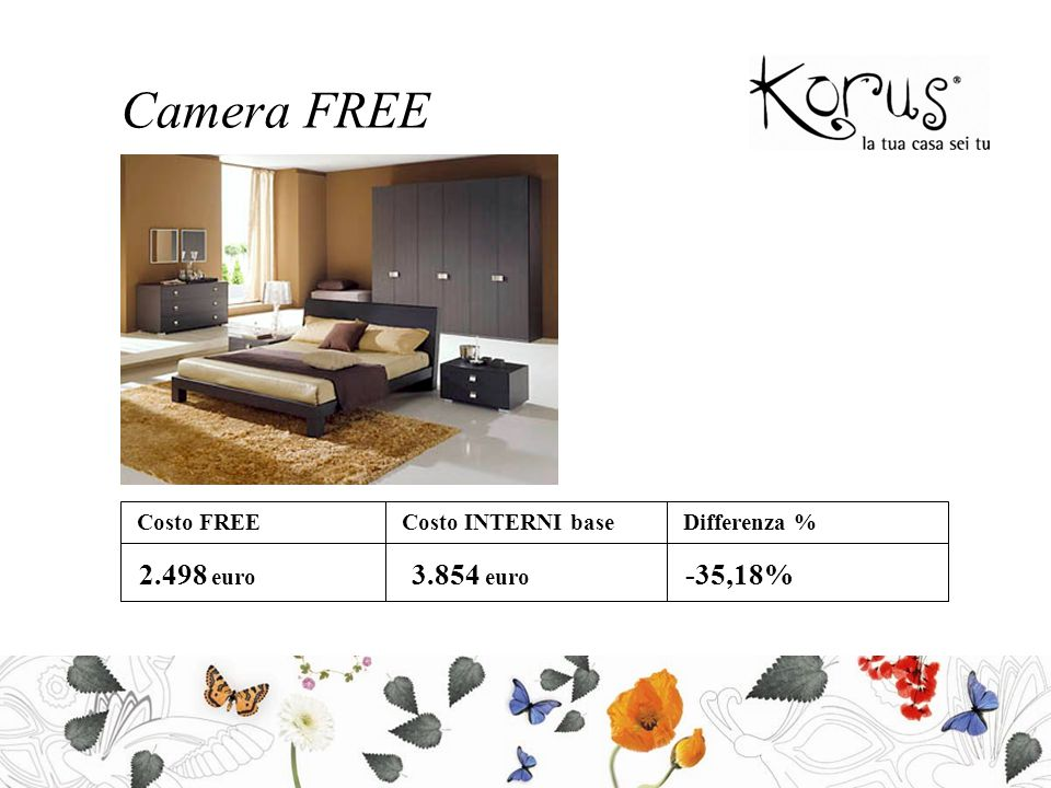 Camera FREE Costo FREECosto INTERNI baseDifferenza % 2.498 euro 3.854 euro -35,18%
