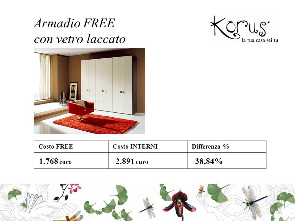 Armadio FREE con vetro laccato Costo FREECosto INTERNIDifferenza % 1.768 euro 2.891 euro -38,84%