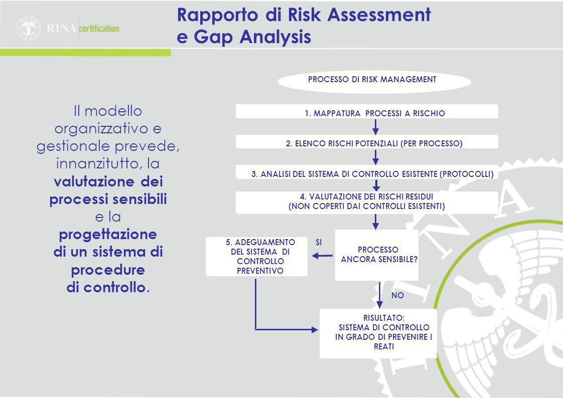 Rapporto di Risk Assessment e Gap Analysis Il modello organizzativo e gestionale prevede, innanzitutto, la valutazione dei processi sensibili e la progettazione di un sistema di procedure di controllo.