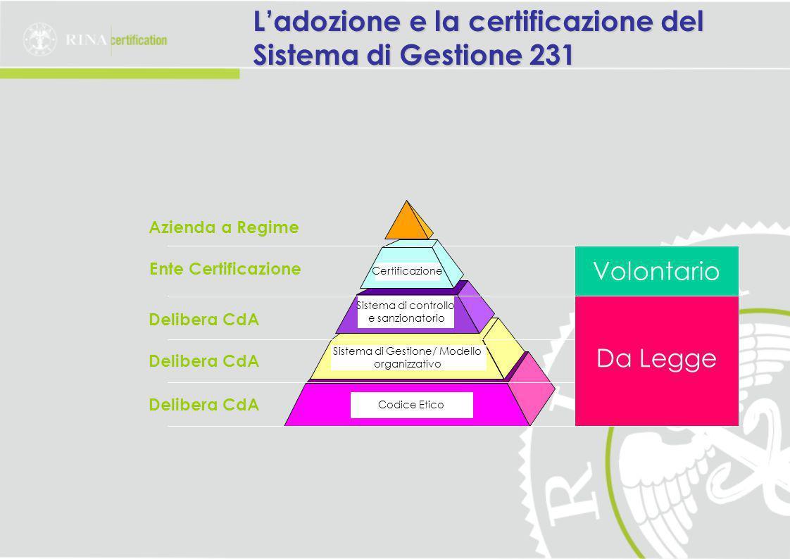 L'adozione e la certificazione del Sistema di Gestione 231 Ente Certificazione Delibera CdA Codice Etico Sistema di Gestione/ Modello organizzativo Sistema di controllo e sanzionatorio Azienda a Regime Da Legge Volontario Certificazione Delibera CdA