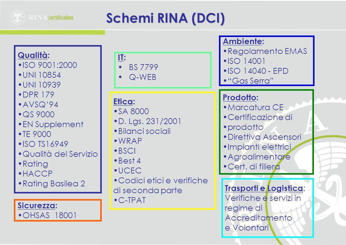 Schemi RINA (DCI) Qualità: ISO 9001:2000 UNI 10854 UNI 10939 DPR 179 AVSQ'94 QS 9000 EN Supplement TE 9000 ISO TS16949 Qualità del Servizio Rating HACCP Rating Basilea 2 IT: BS 7799 Q-WEB Sicurezza: OHSAS 18001 Etica: SA 8000 D.