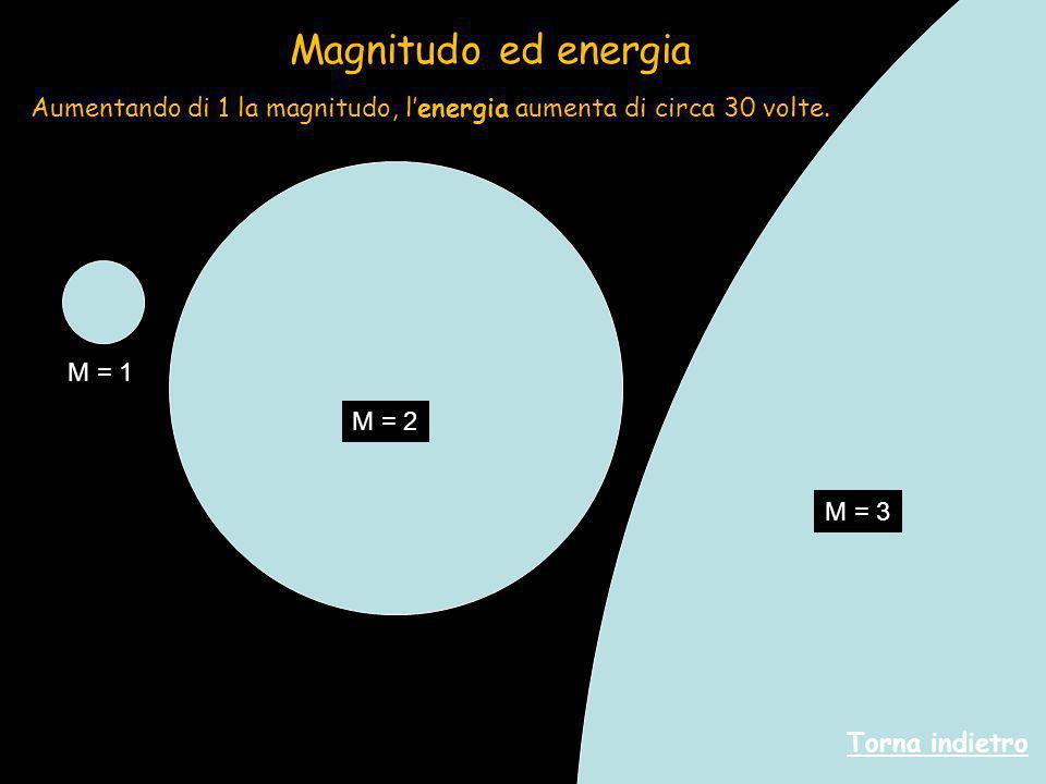 Aumentando di 1 la magnitudo, l'energia aumenta di circa 30 volte. Torna indietro Magnitudo ed energia M = 1 M = 2 M = 3