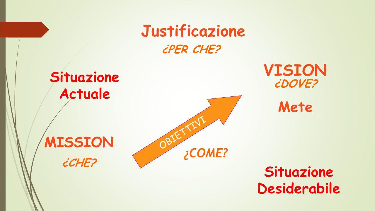 Caratteristiche degli OBIETTIVI:  chiari,  possibili,  identificabili,  misurabili,  Raggiungibili,  Controllabili.