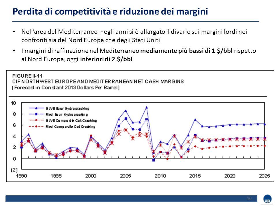 10 Perdita di competitività e riduzione dei margini Nell'area del Mediterraneo negli anni si è allargato il divario sui margini lordi nei confronti sia del Nord Europa che degli Stati Uniti I margini di raffinazione nel Mediterraneo mediamente più bassi di 1 $/bbl rispetto al Nord Europa, oggi inferiori di 2 $/bbl -44%