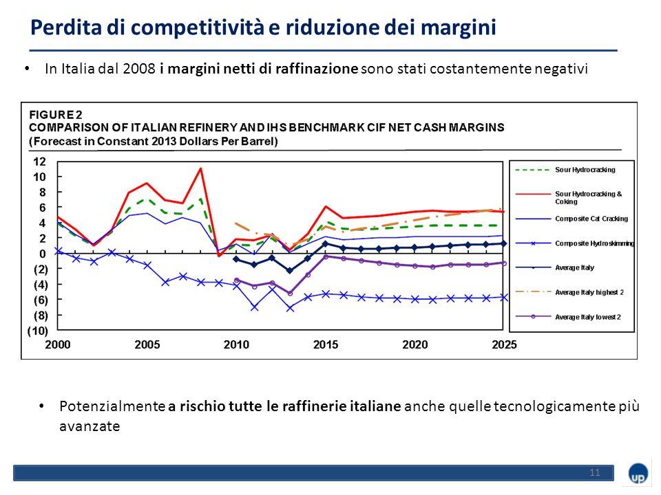 11 In Italia dal 2008 i margini netti di raffinazione sono stati costantemente negativi Perdita di competitività e riduzione dei margini -44% Potenzialmente a rischio tutte le raffinerie italiane anche quelle tecnologicamente più avanzate