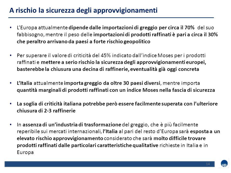 L'Europa attualmente dipende dalle importazioni di greggio per circa il 70% del suo fabbisogno, mentre il peso delle importazioni di prodotti raffinati è pari a circa il 30% che peraltro arrivano da paesi a forte rischio geopolitico Per superare il valore di criticità del 45% indicato dall'indice Moses per i prodotti raffinati e mettere a serio rischio la sicurezza degli approvvigionamenti europei, basterebbe la chiusura una decina di raffinerie, eventualità già oggi concreta L'Italia attualmente importa greggio da oltre 30 paesi diversi, mentre importa quantità marginali di prodotti raffinati con un indice Moses nella fascia di sicurezza La soglia di criticità italiana potrebbe però essere facilmente superata con l'ulteriore chiusura di 2-3 raffinerie In assenza di un'industria di trasformazione del greggio, che è più facilmente reperibile sui mercati internazionali, l'Italia al pari del resto d'Europa sarà esposta a un elevato rischio approvvigionamento considerato che sarà molto difficile trovare prodotti raffinati dalle particolari caratteristiche qualitative richieste in Italia e in Europa 14 A rischio la sicurezza degli approvvigionamenti