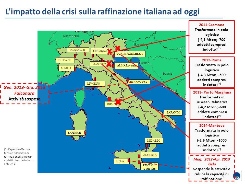 L'impatto della crisi sulla raffinazione italiana ad oggi 5 TRECATE BUSALLA LIVORNO SANNAZZARO CREMONA MANTOVA PORTO MARGHERA FALCONARA TARANTO SARROCH MILAZZO AUGUSTA PRIOLO (2 impianti) GELA ROMA ALMA Ravenna 2011-Cremona Trasformata in polo logistico (-4,5 Mton; -700 addetti compresi indotto) (*) 2012-Roma Trasformata in polo logistico (-4,3 Mton; -500 addetti compresi indotto) (*) 2014-Mantova Trasformata in polo logistico (-2,6 Mton; -1000 addetti compresi indotto) (*) 2013- Porto Marghera Trasformata in «Green Refinery» (-4,2 Mton; -600 addetti compresi indotto) (*) (*) Capacità effettiva tecnico bilanciata di raffinazione; stime UP addetti diretti e indotto ante crisi.