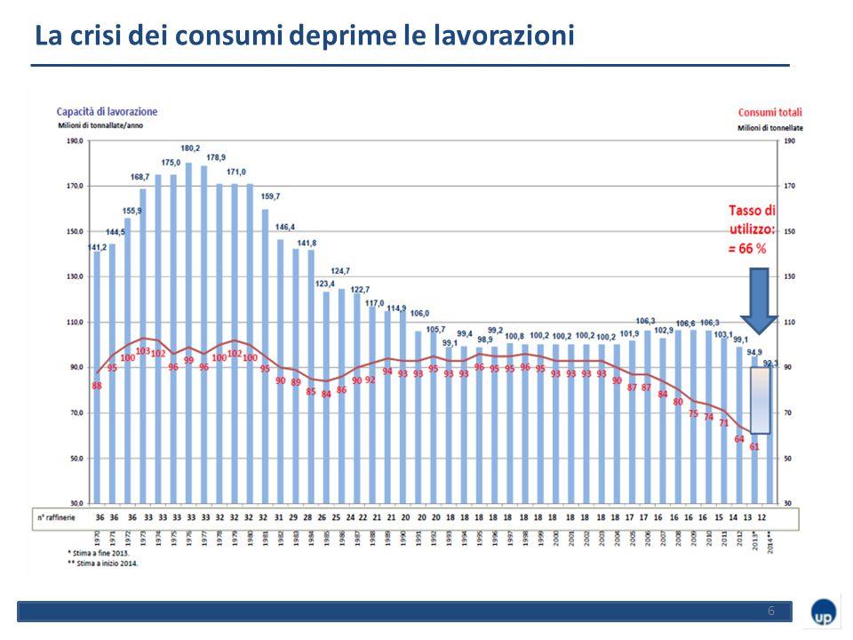 6 La raffinazione in Italia La crisi dei consumi deprime le lavorazioni