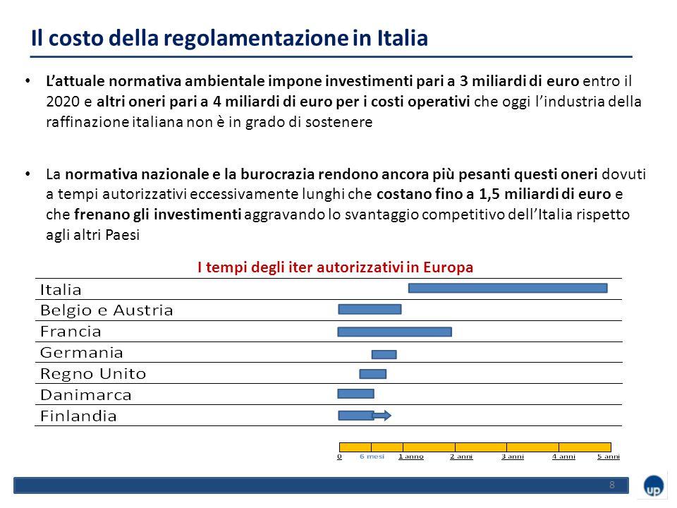 8 L'attuale normativa ambientale impone investimenti pari a 3 miliardi di euro entro il 2020 e altri oneri pari a 4 miliardi di euro per i costi operativi che oggi l'industria della raffinazione italiana non è in grado di sostenere La normativa nazionale e la burocrazia rendono ancora più pesanti questi oneri dovuti a tempi autorizzativi eccessivamente lunghi che costano fino a 1,5 miliardi di euro e che frenano gli investimenti aggravando lo svantaggio competitivo dell'Italia rispetto agli altri Paesi Il costo della regolamentazione in Italia I tempi degli iter autorizzativi in Europa