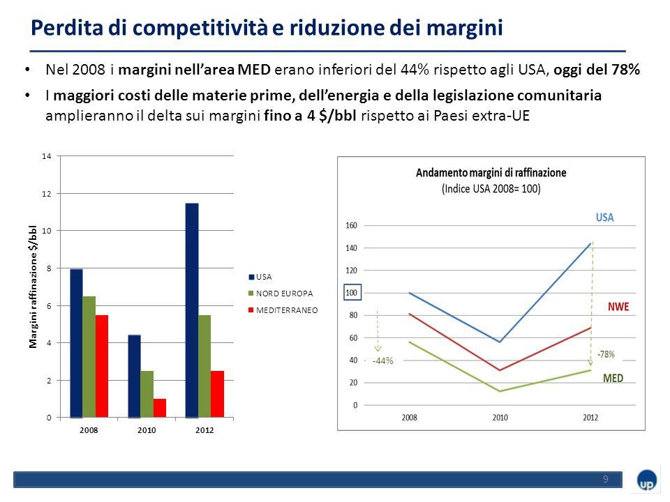 9 Nel 2008 i margini nell'area MED erano inferiori del 44% rispetto agli USA, oggi del 78% I maggiori costi delle materie prime, dell'energia e della legislazione comunitaria amplieranno il delta sui margini fino a 4 $/bbl rispetto ai Paesi extra-UE Perdita di competitività e riduzione dei margini -44%