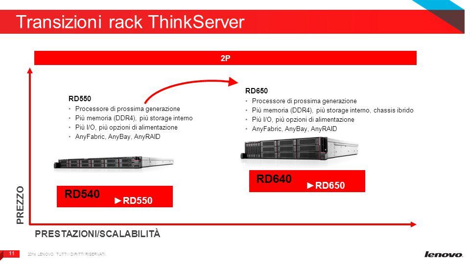 11 Transizioni rack ThinkServer PREZZO PRESTAZIONI/SCALABILITÀ 2P RD550 Processore di prossima generazione Più memoria (DDR4), più storage interno Più