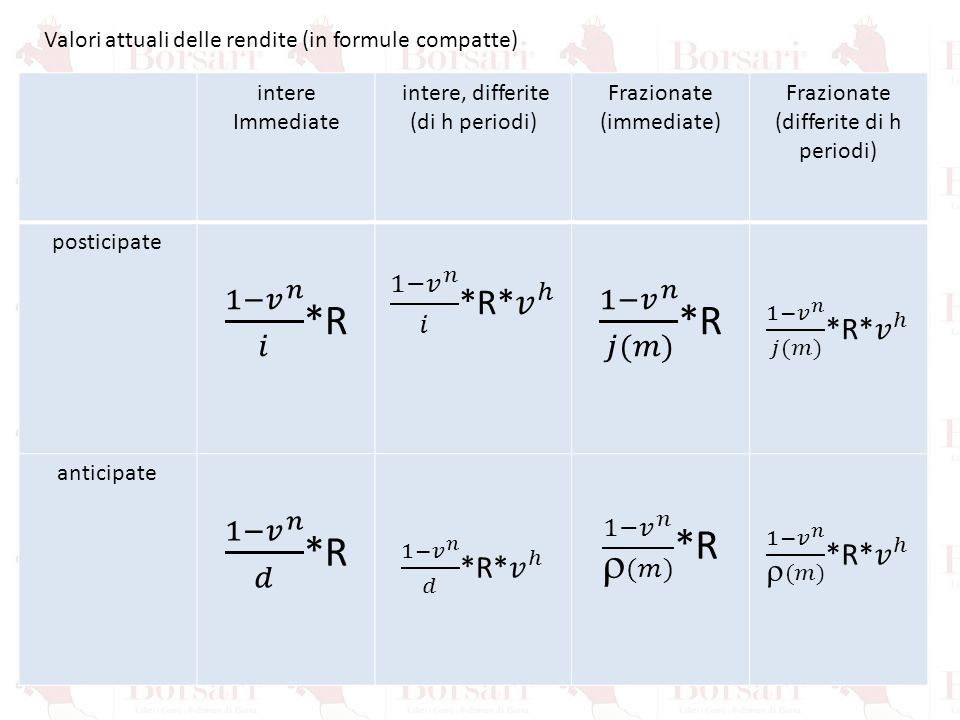Valori attuali delle rendite (in formule compatte) intere Immediate intere, differite (di h periodi) Frazionate (immediate) Frazionate (differite di h
