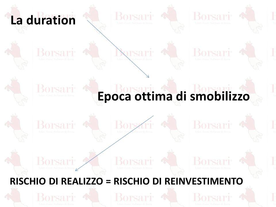 La duration Epoca ottima di smobilizzo RISCHIO DI REALIZZO = RISCHIO DI REINVESTIMENTO