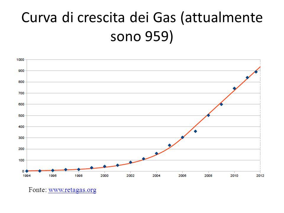 Motivazioni per l'adesione ad un Gas Fonte: Osservatorio CORES