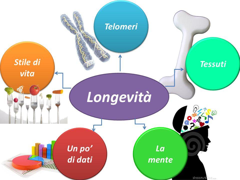 Longevità Stile di vita Stile di vita Un po' di dati Un po' di dati Tessuti Telomeri La mente