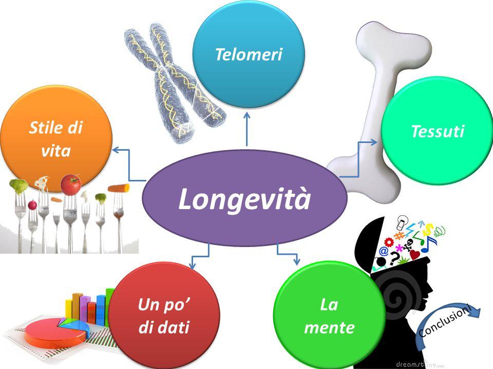 Longevità Stile di vita Stile di vita Un po' di dati Un po' di dati Tessuti Telomeri La mente Conclusioni