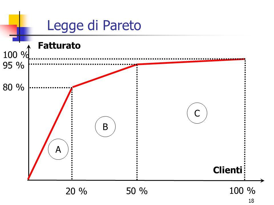 18 Legge di Pareto A C B 80 % 95 % 100 % 20 % 50 % 100 % Fatturato Clienti
