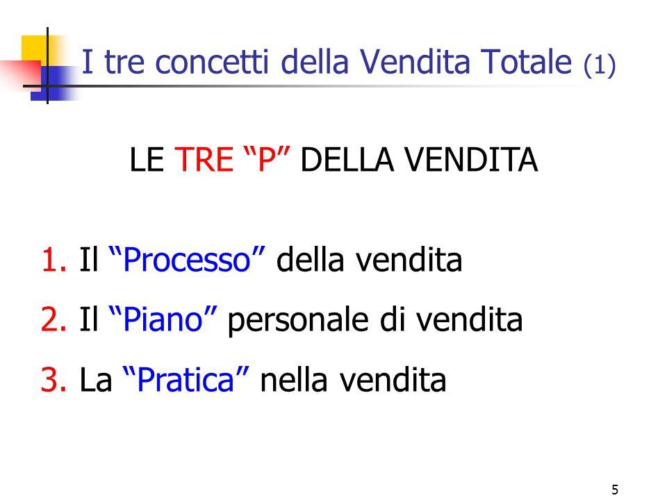 5 I tre concetti della Vendita Totale (1) LE TRE P DELLA VENDITA 1.
