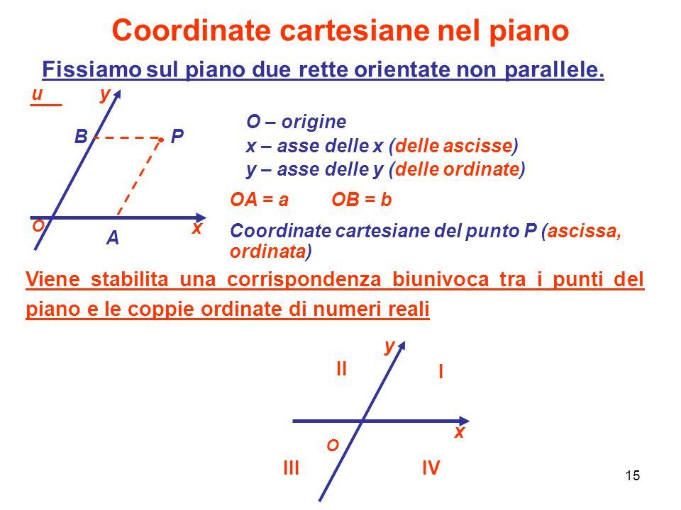 15 Coordinate cartesiane nel piano O – origine x – asse delle x (delle ascisse) y – asse delle y (delle ordinate) Fissiamo sul piano due rette orienta
