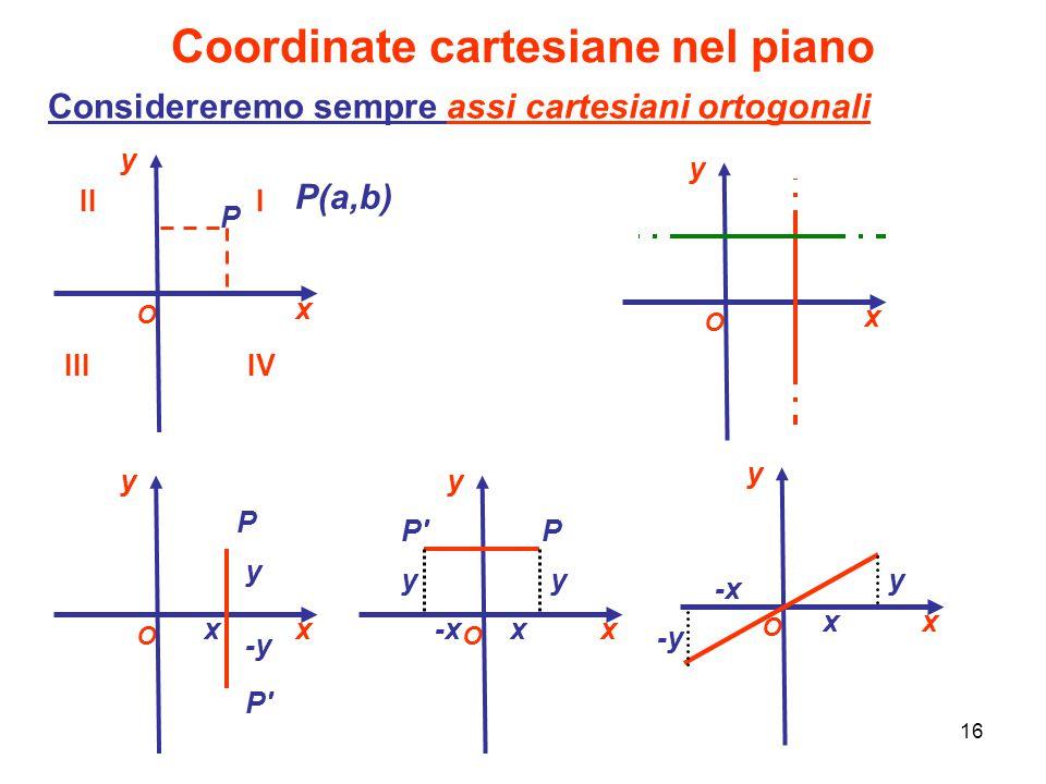 16 Coordinate cartesiane nel piano Considereremo sempre assi cartesiani ortogonali O y x III IVIII P P(a,b) O y x O y x O y x O y x P P' y -y x yy x-x