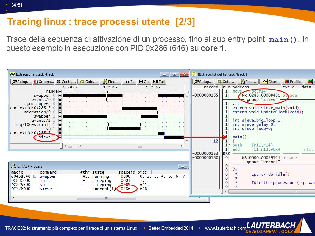 ▪ 34 /51 ▪ TRACE32: lo strumento più completo per il trace di un sistema Linux ▪ Better Embedded 2014 ▪ www.lauterbach.com Tracing linux : trace processi utente [2/3] Trace della sequenza di attivazione di un processo, fino al suo entry point main(), in questo esempio in esecuzione con PID 0x286 (646) su core 1.