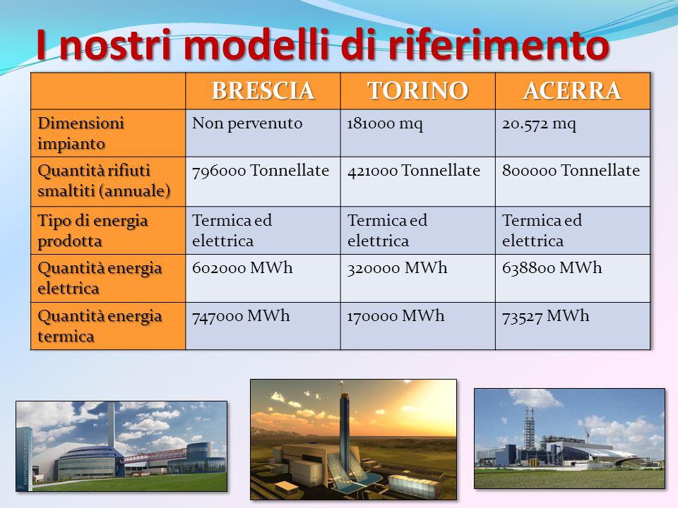 I nostri modelli di riferimento