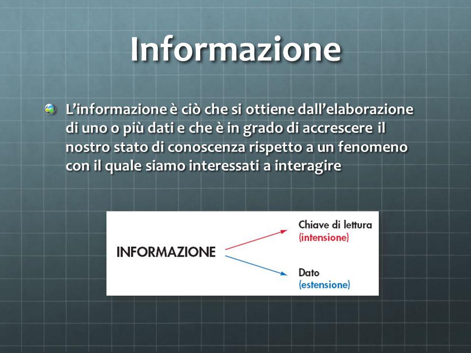 Informazione L'informazione è ciò̀ che si ottiene dall'elaborazione di uno o più̀ dati e che è in grado di accrescere il nostro stato di conoscenza rispetto a un fenomeno con il quale siamo interessati a interagire