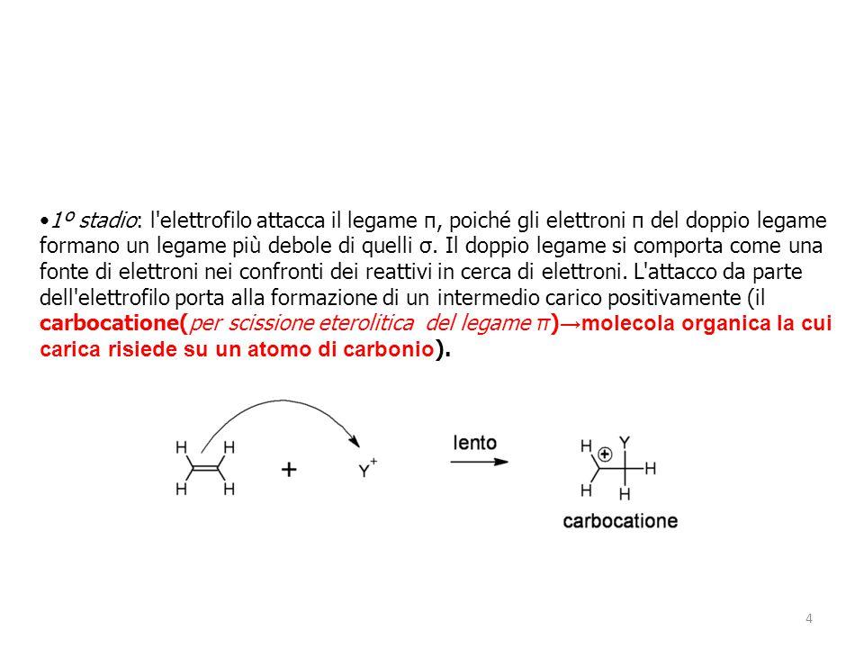 4 1º stadio: l'elettrofilo attacca il legame π, poiché gli elettroni π del doppio legame formano un legame più debole di quelli σ. Il doppio legame si