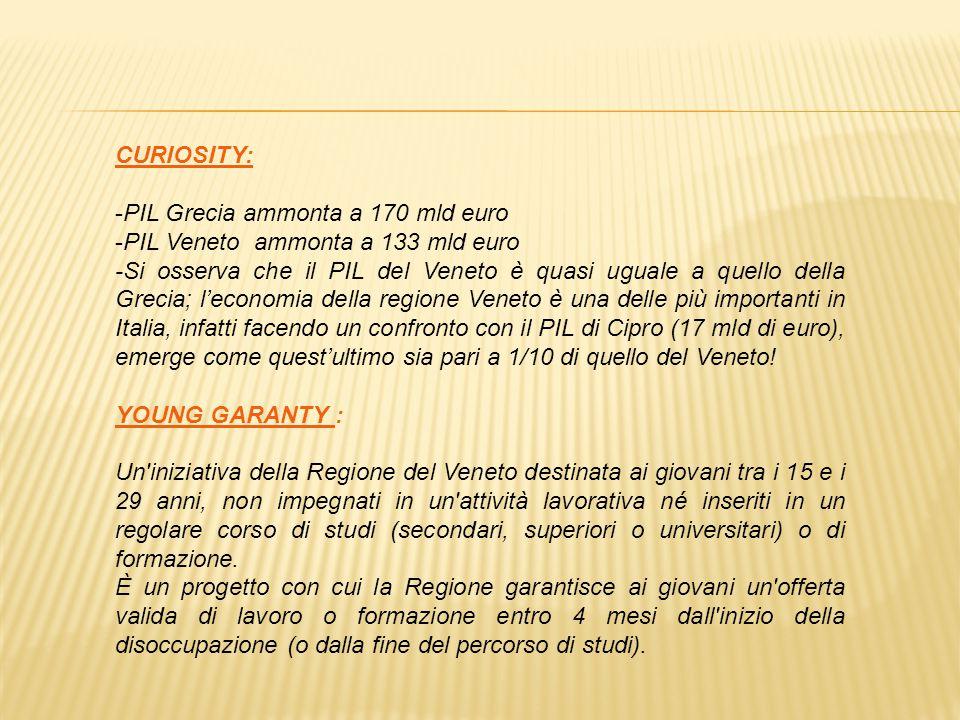 CURIOSITY: -PIL Grecia ammonta a 170 mld euro -PIL Veneto ammonta a 133 mld euro -Si osserva che il PIL del Veneto è quasi uguale a quello della Grecia; l'economia della regione Veneto è una delle più importanti in Italia, infatti facendo un confronto con il PIL di Cipro (17 mld di euro), emerge come quest'ultimo sia pari a 1/10 di quello del Veneto.