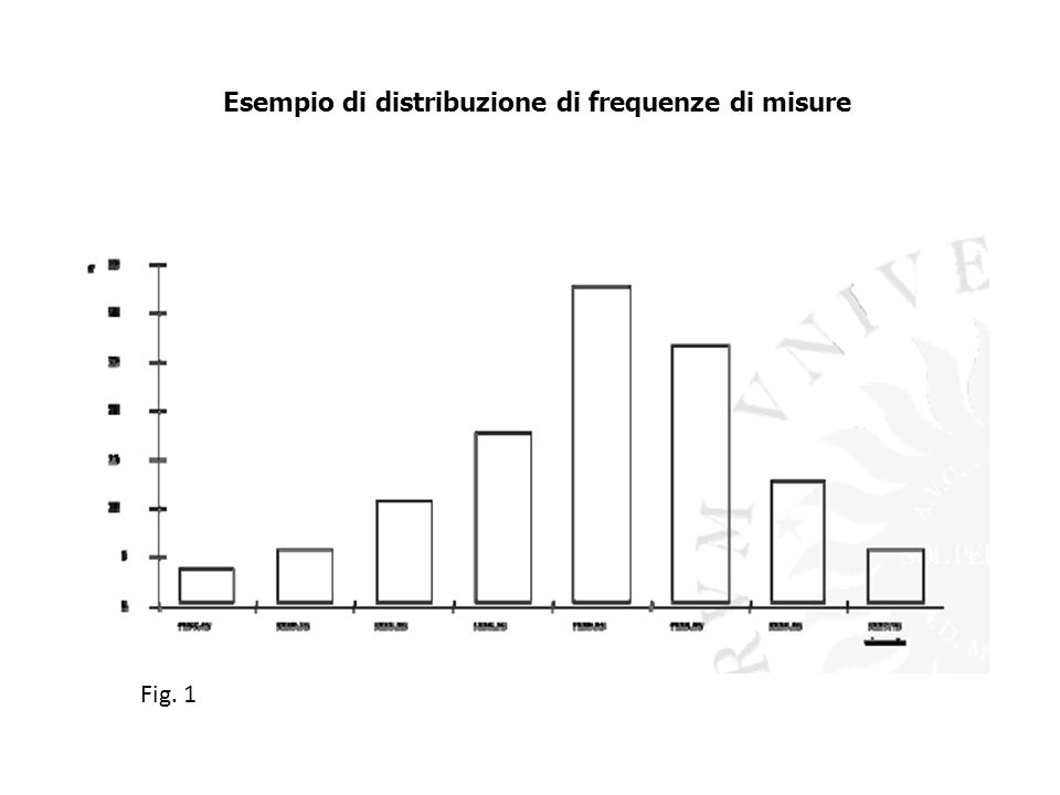 Esempio di distribuzione di frequenze di misure Fig. 1