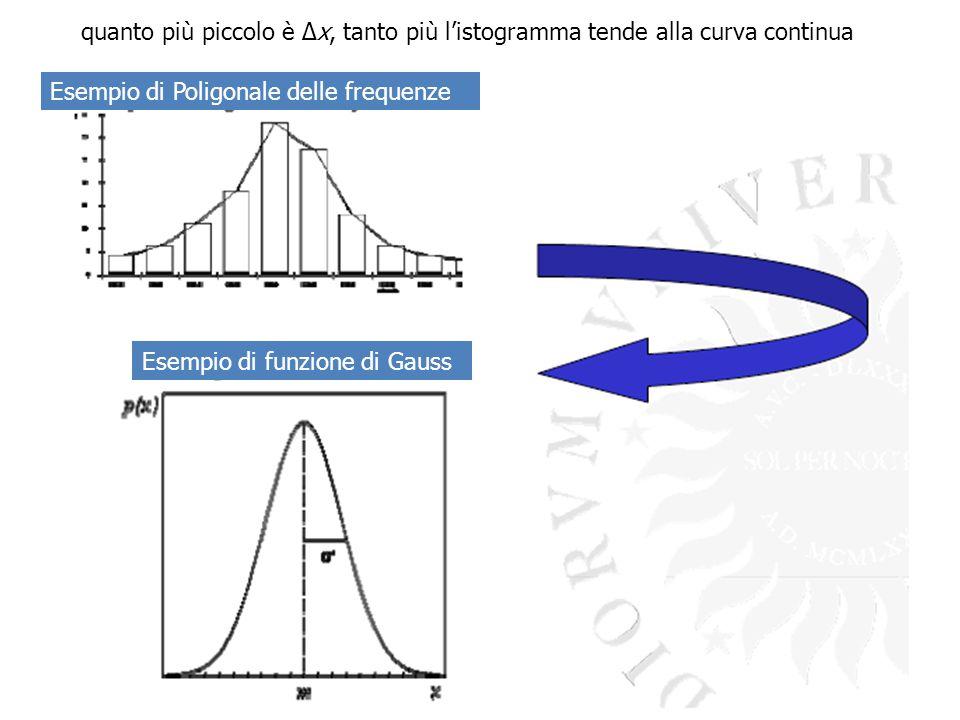 quanto più piccolo è Δx, tanto più l'istogramma tende alla curva continua Esempio di Poligonale delle frequenze Esempio di funzione di Gauss