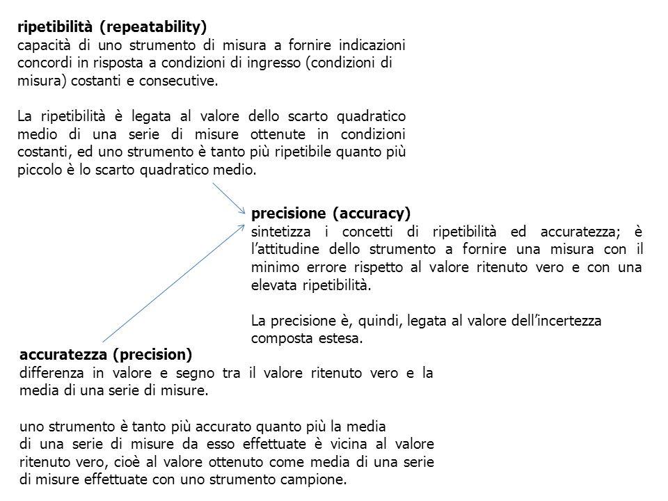 ripetibilità (repeatability) capacità di uno strumento di misura a fornire indicazioni concordi in risposta a condizioni di ingresso (condizioni di mi