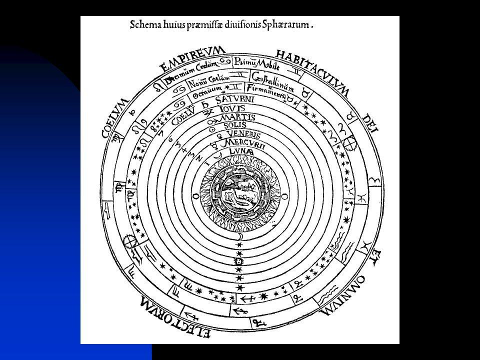 Parziale risparmio di sfere Se il moto di ciascun epiciclo (per i pianeti esterni) o di ciascun deferente (per i pianeti interni) viene rimpiazzato dal solo moto della Terra, si realizza un grande guadagno in semplicità.