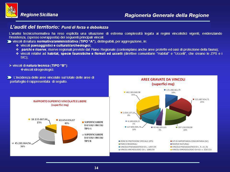 Regione Siciliana Ragioneria Generale della Regione 14 L'audit del territorio: Punti di forza e debolezza L'analisi tecnico/normativa ha reso esplicit