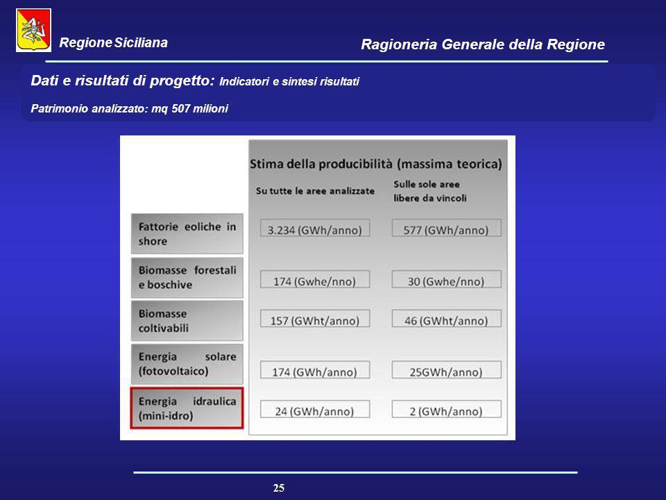 Regione Siciliana Ragioneria Generale della Regione 25 Politica di intervento in ambito energetico / ambientale : La vocazione territoriale nella poli