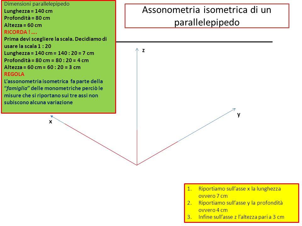 Assonometria isometrica di un parallelepipedo 1.Riportiamo sull'asse x la lunghezza ovvero 7 cm 2.Riportiamo sull'asse y la profondità ovvero 4 cm 3.Infine sull'asse z l'altezza pari a 3 cm z y x Dimensioni parallelepipedo Lunghezza = 140 cm Profondità = 80 cm Altezza = 60 cm RICORDA .