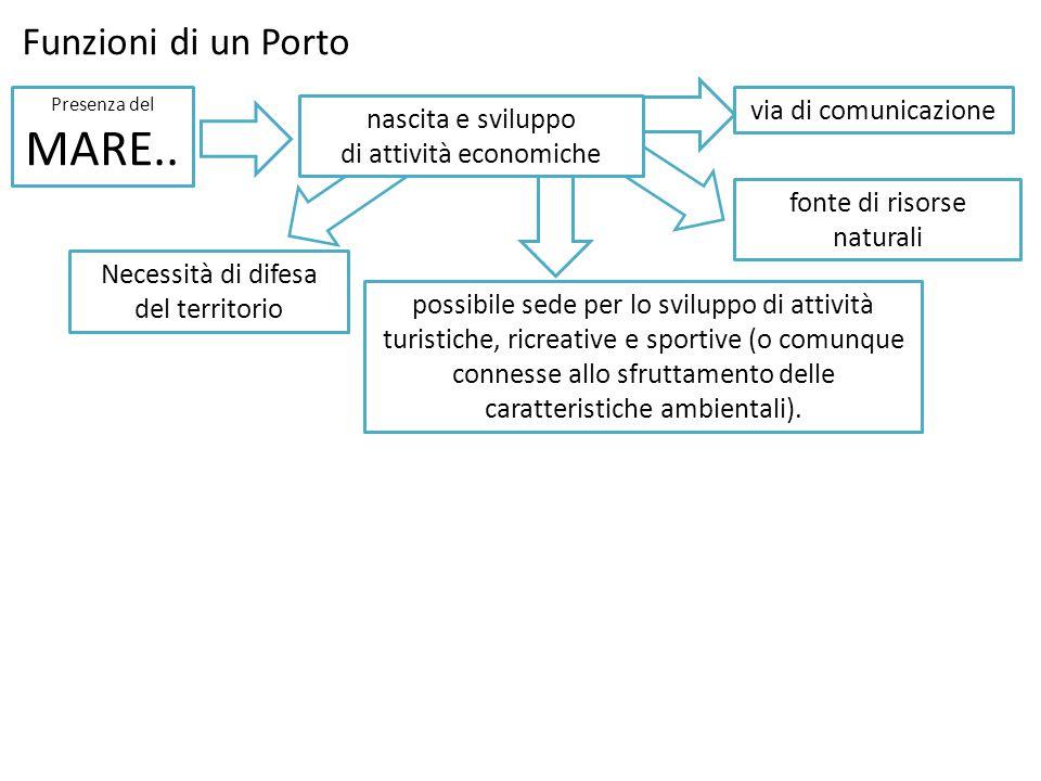 Funzioni di un Porto Presenza del MARE.. via di comunicazione fonte di risorse naturali possibile sede per lo sviluppo di attività turistiche, ricreat