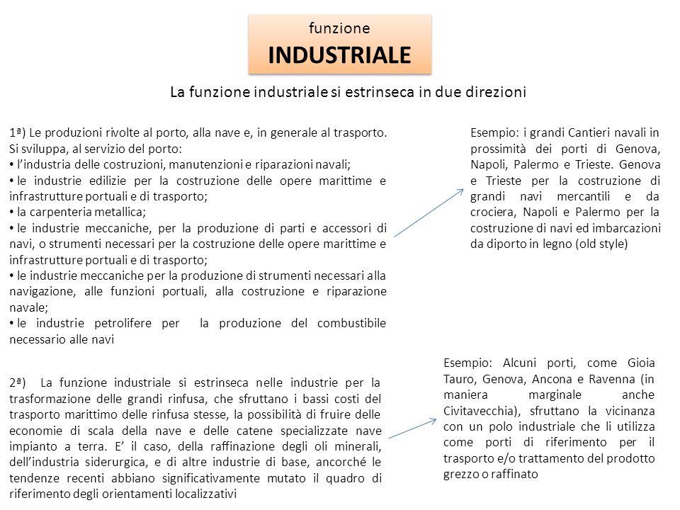 funzione INDUSTRIALE funzione INDUSTRIALE La funzione industriale si estrinseca in due direzioni 1ª) Le produzioni rivolte al porto, alla nave e, in g