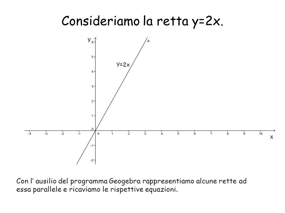 Consideriamo la retta y=2x. Y=2x Con l' ausilio del programma Geogebra rappresentiamo alcune rette ad essa parallele e ricaviamo le rispettive equazio