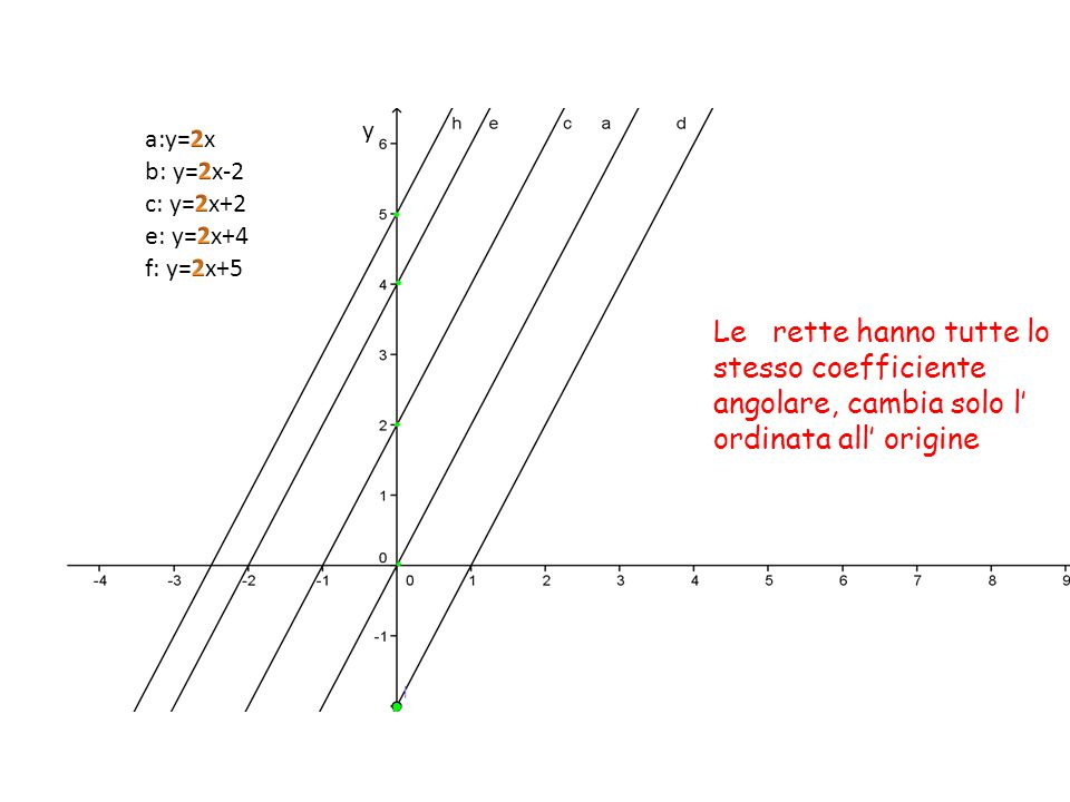 IN GENERALE Considerata una retta y=mx, una qualunque retta ad essa parallela avrà lo stesso coefficiente angolare, mentre avrà una diversa ordinata all' origine Possiamo quindi dire che l' equazione del fascio proprio di rette avente come retta base la retta y=mx sarà: y=mx+k dove k è un generico numero reale