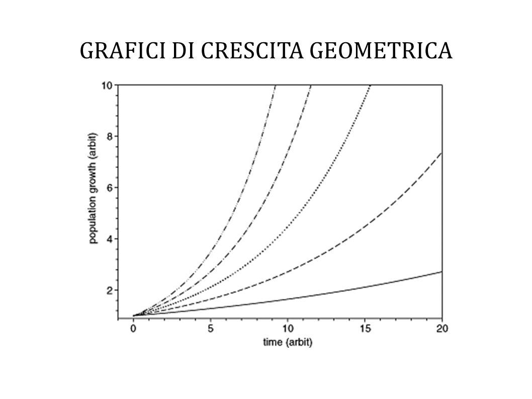 GRAFICI DI CRESCITA GEOMETRICA