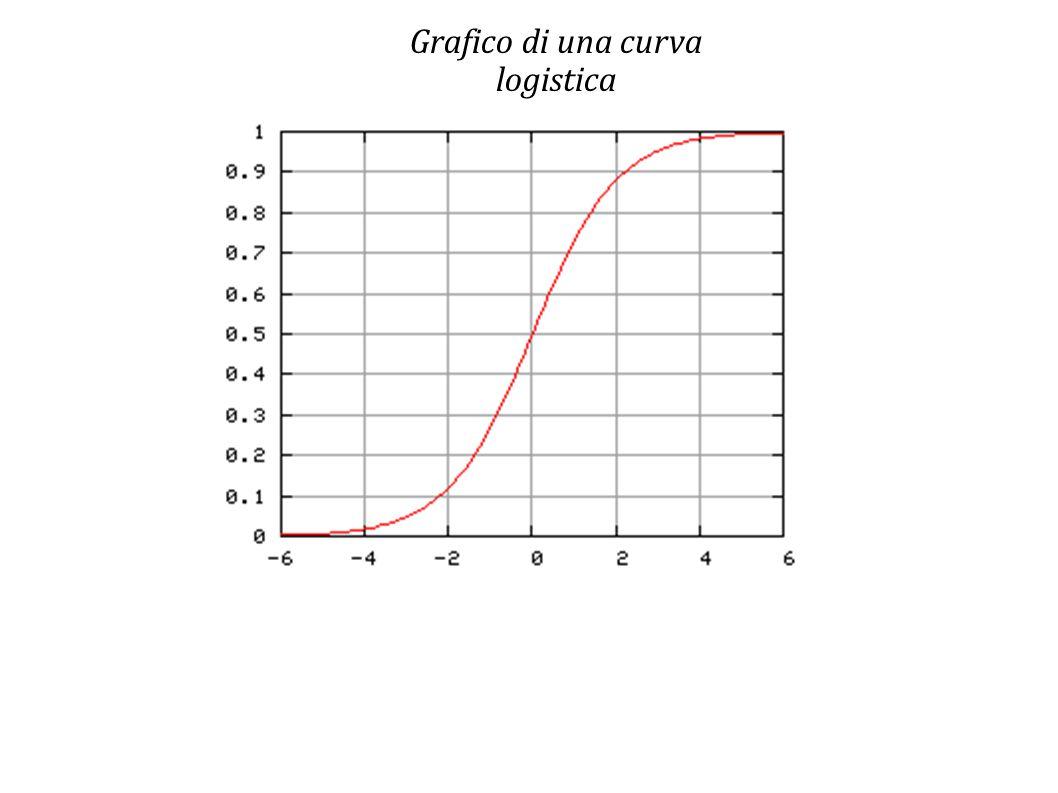 Grafico di una curva logistica