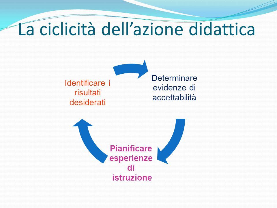 La ciclicità dell'azione didattica Determinare evidenze di accettabilità Pianificare esperienze di istruzione Identificare i risultati desiderati