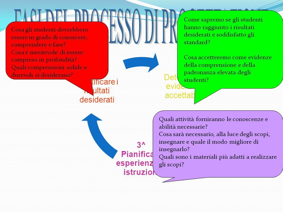 2^ Determinare evidenze di accettabilità 3^ Pianificare esperienze di istruzione 1^ Identificare i risultati desiderati Cosa gli studenti dovrebbero e