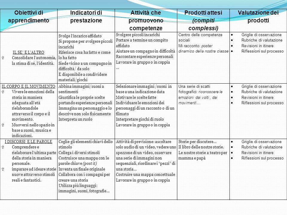 Obiettivi di apprendimento Indicatori di prestazione Attività che promuovono competenze Prodotti attesi (compiti complessi) Valutazione dei prodotti IL SE' E L'ALTRO  Consolidare l'autonomia, la stima di sé, l'identità.