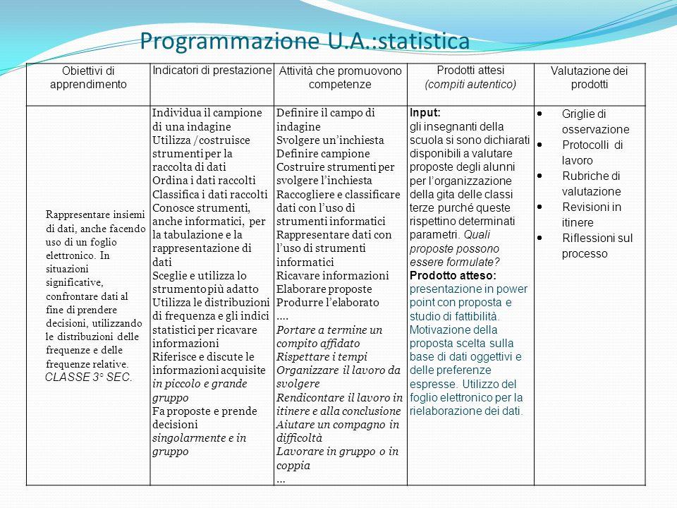 Obiettivi di apprendimento Indicatori di prestazioneAttività che promuovono competenze Prodotti attesi (compiti autentico) Valutazione dei prodotti Rappresentare insiemi di dati, anche facendo uso di un foglio elettronico.