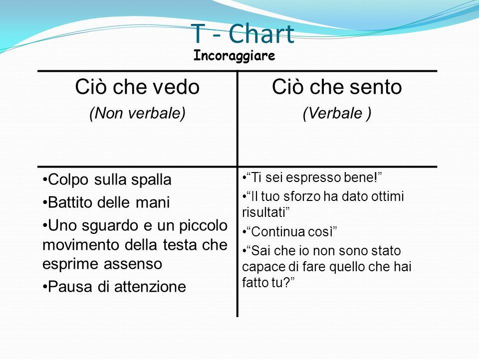T - Chart Ciò che vedo (Non verbale) Ciò che sento (Verbale ) Colpo sulla spalla Battito delle mani Uno sguardo e un piccolo movimento della testa che