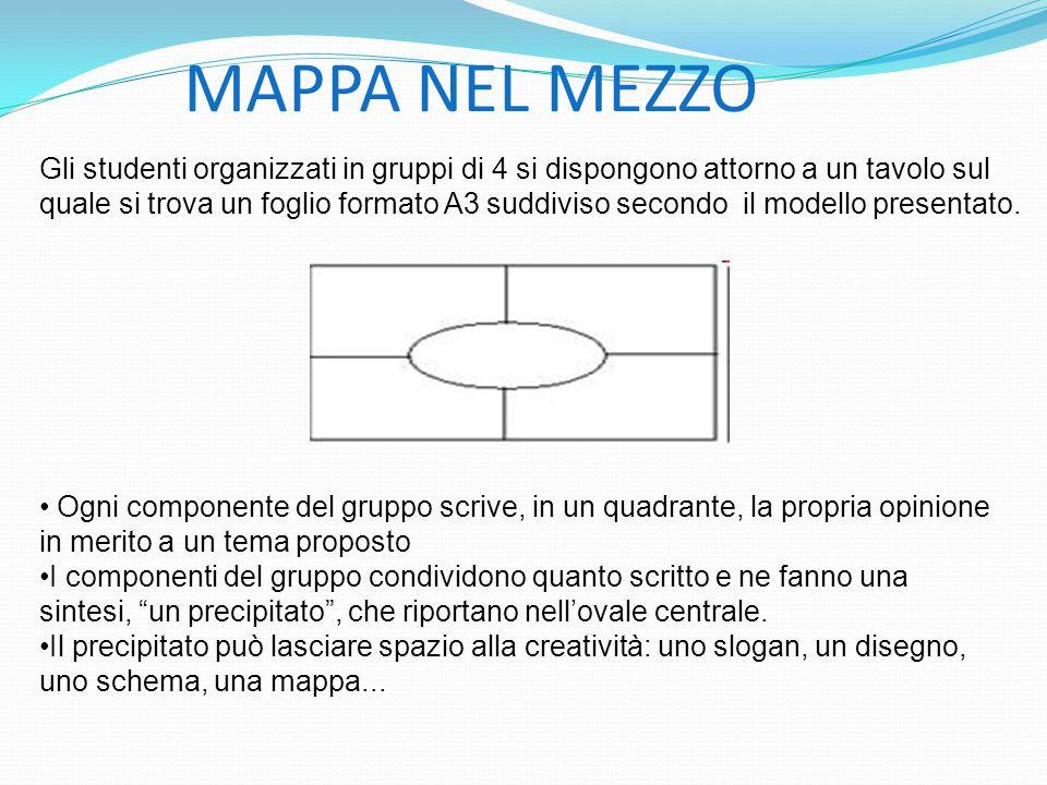 MAPPA NEL MEZZO Gli studenti organizzati in gruppi di 4 si dispongono attorno a un tavolo sul quale si trova un foglio formato A3 suddiviso secondo il modello presentato.