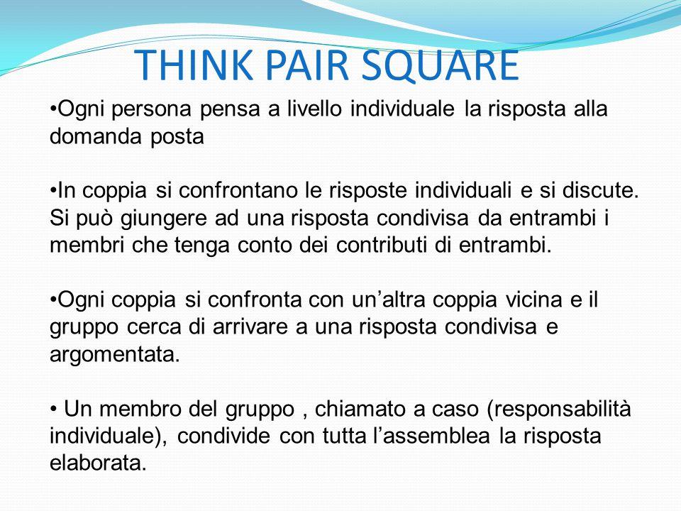 THINK PAIR SQUARE Ogni persona pensa a livello individuale la risposta alla domanda posta In coppia si confrontano le risposte individuali e si discute.